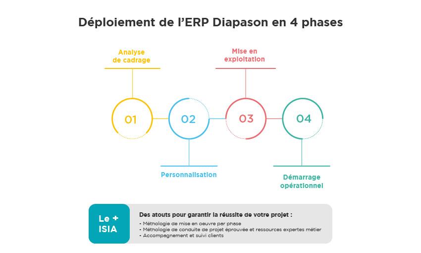 Déploiement Diapason ISIA ERP Menuiserie