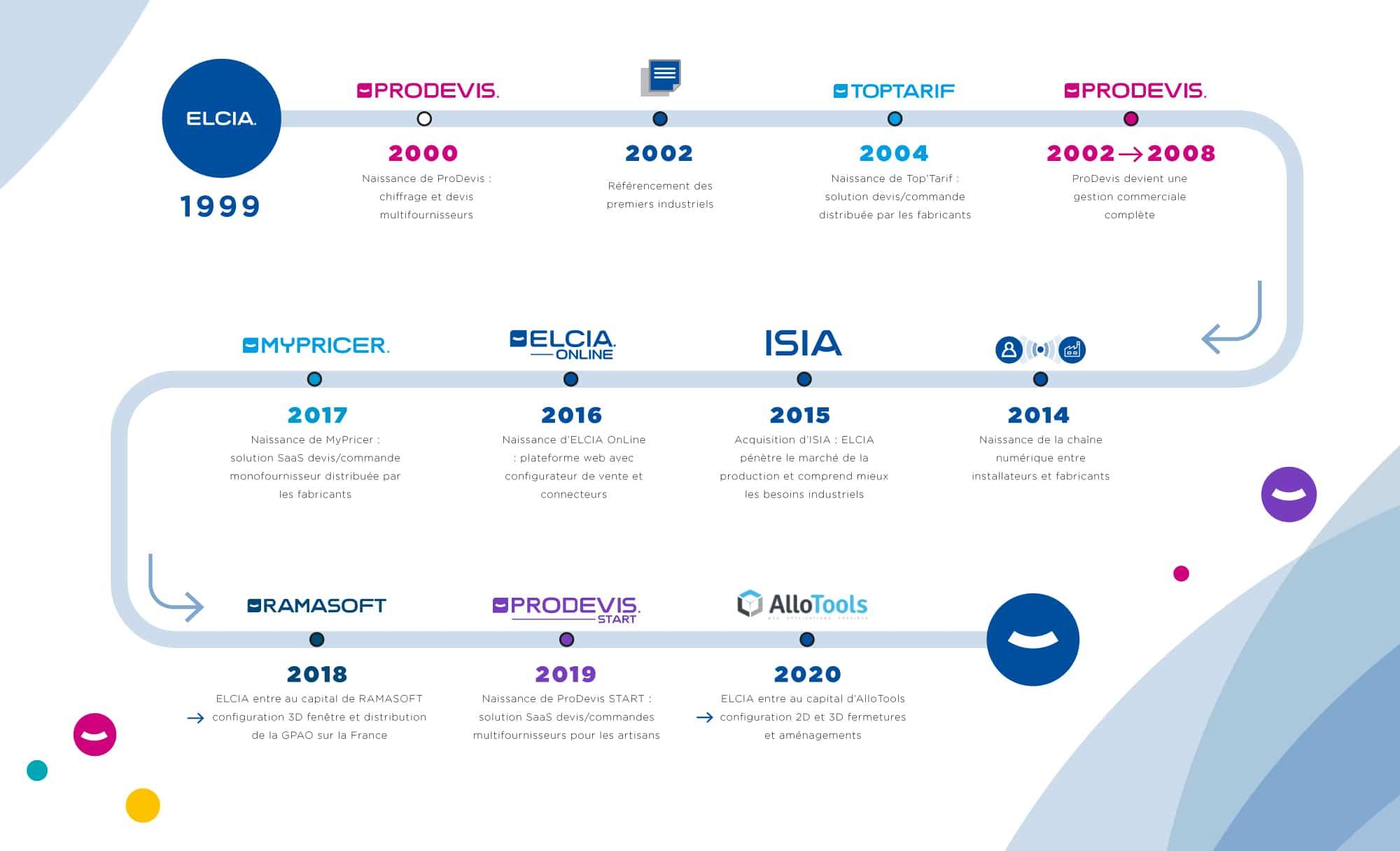 Histoire Groupe ELCIA éditeur logiciel Menuiserie Store Fermeture